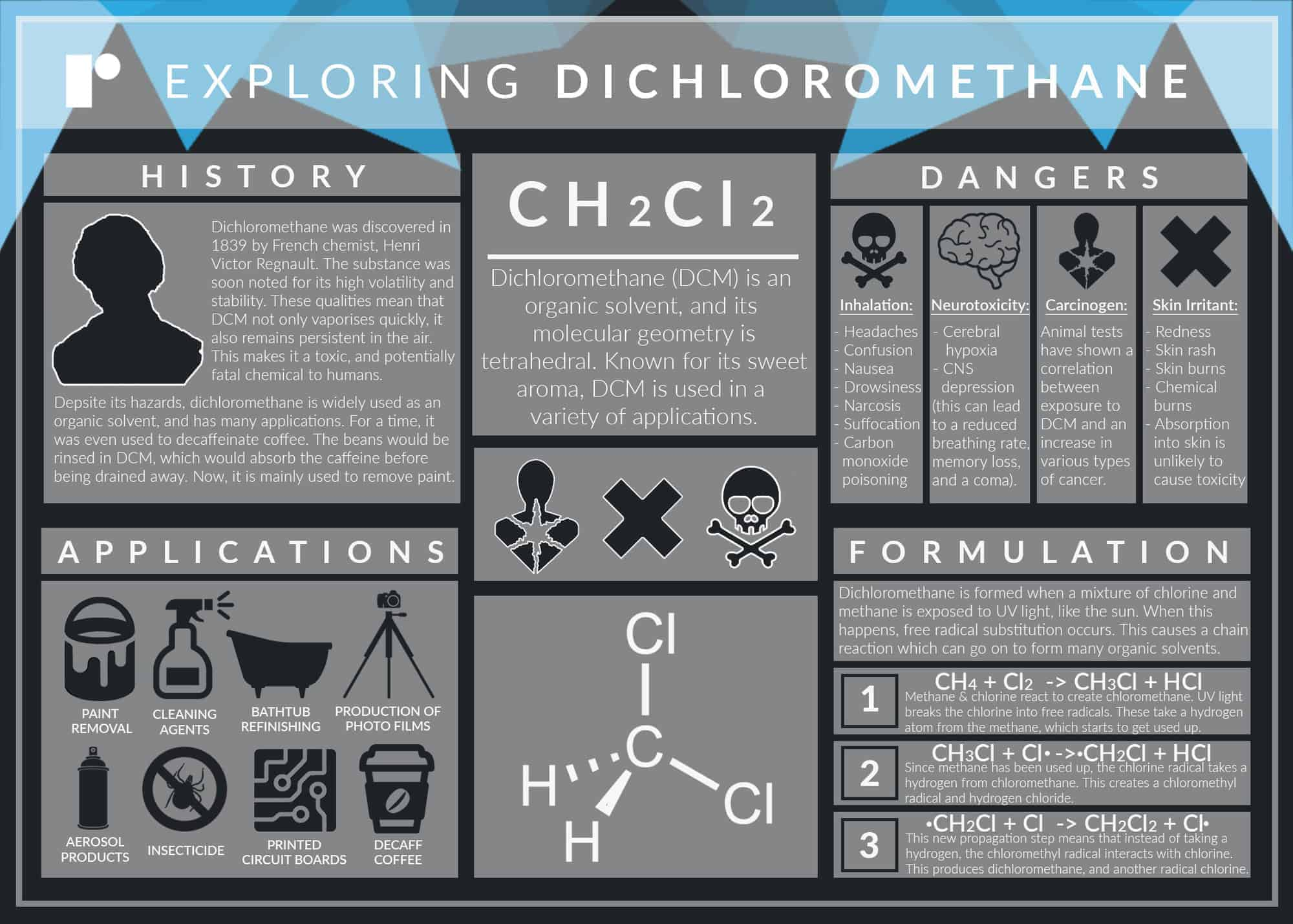 Dichloromethane - What is Dichloromethane?