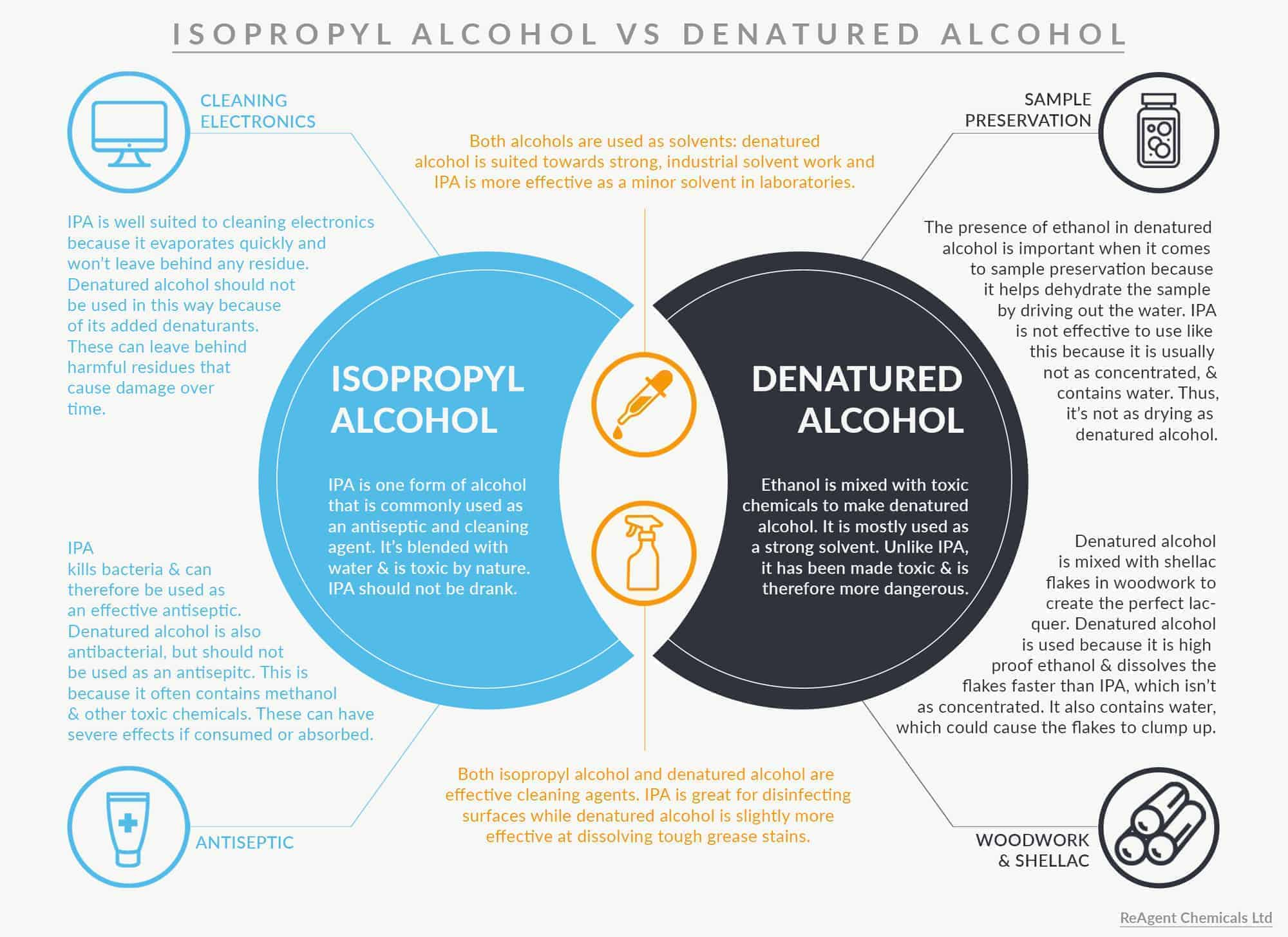 IPA vs DA 2 - Can I Use Isopropyl Alcohol Instead of Denatured Alcohol?