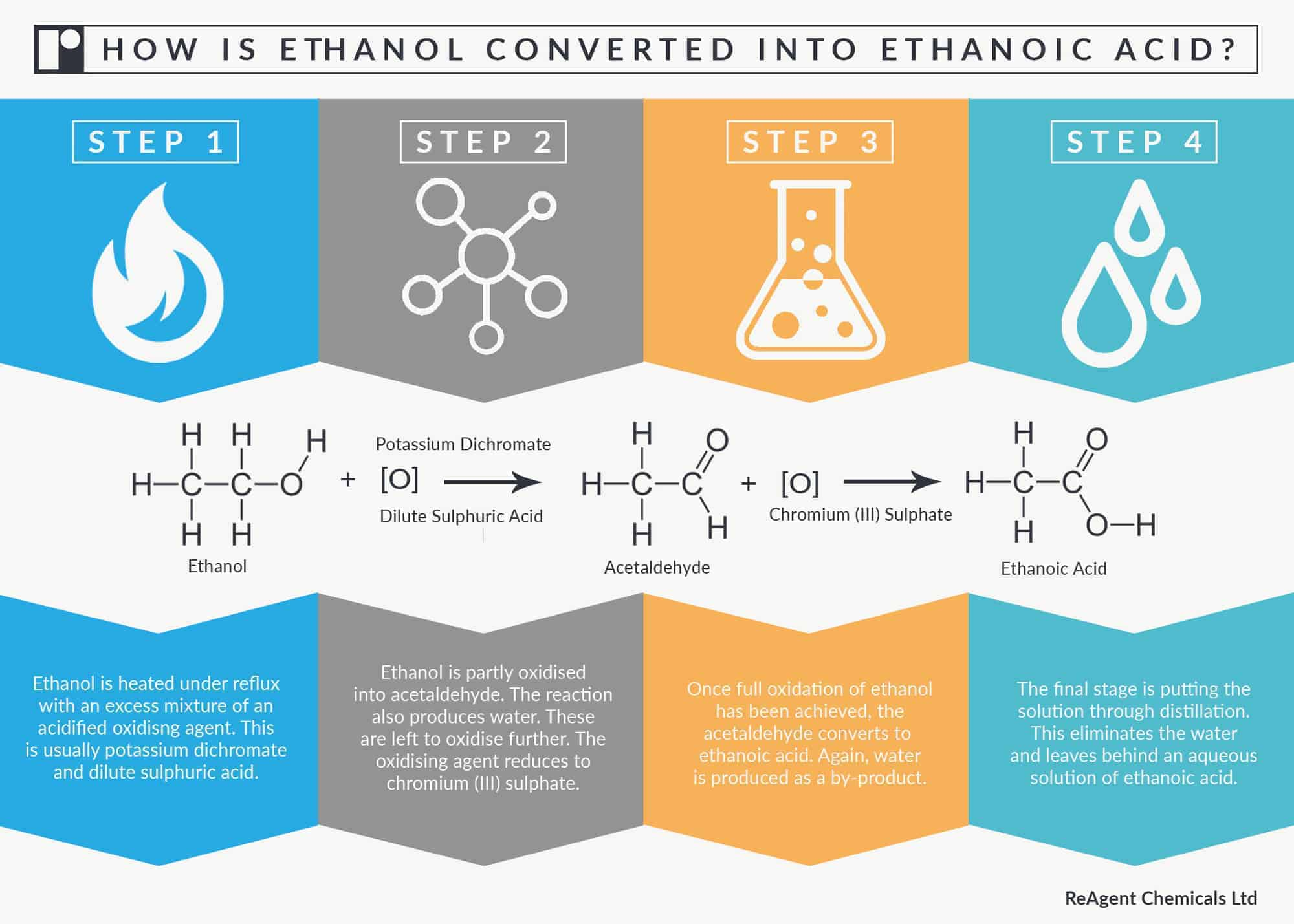 Infographic showing process of how ethanol is converted into ethanoic acid