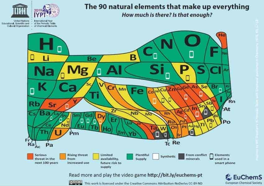 The periodic table updated to show availability of chemical elements today