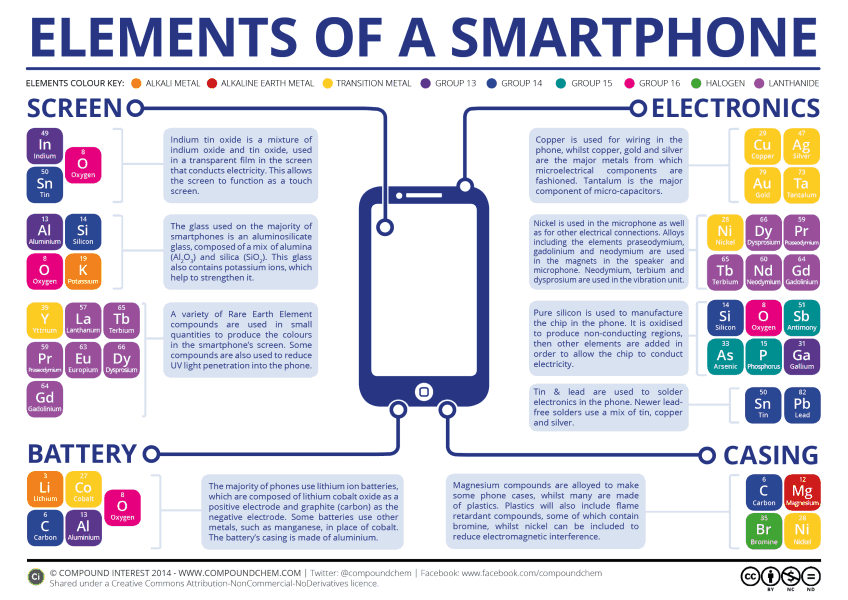 chemical-elements-in-a-smartphone