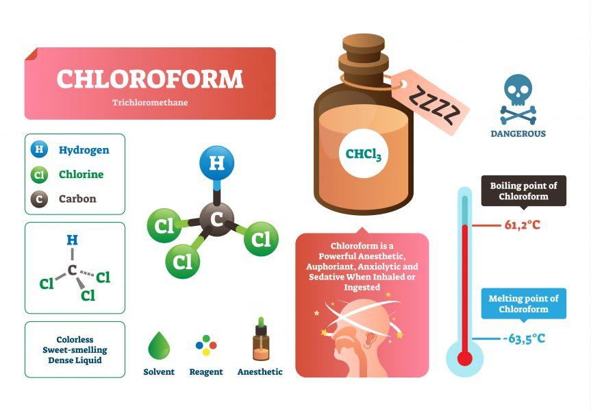 A graphic illustration of chloroform