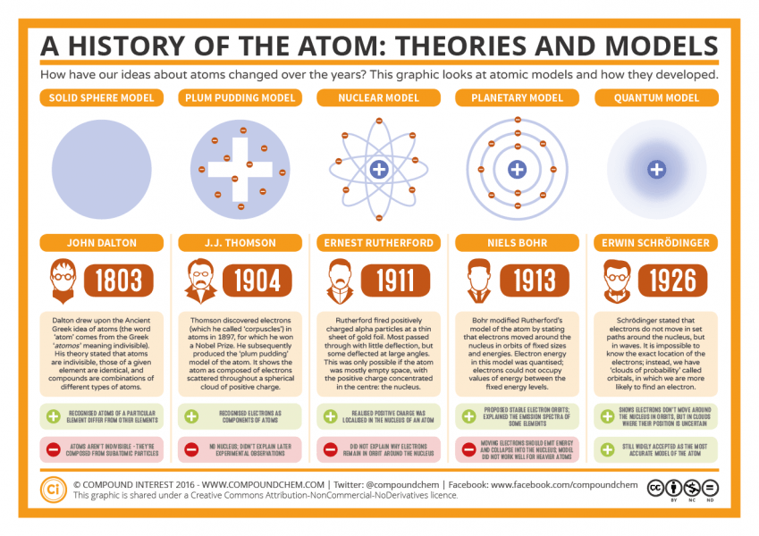 The History of the Atom infographic